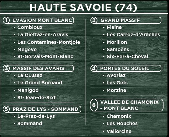 Tableau Haute Savoie